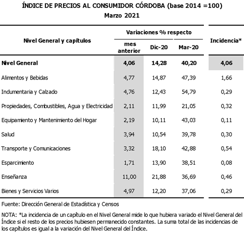 IPC Córdoba marzo 2021