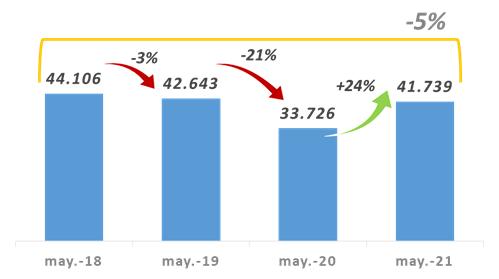Recaudación provincial mayo 2021