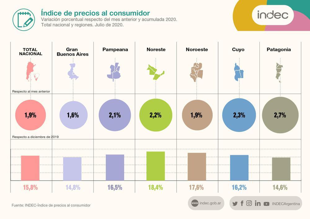 Inflacion julio 2020 por regiones