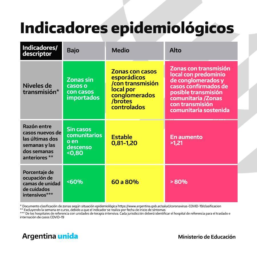 Indicadores epidemiológicos Vuelta a clases