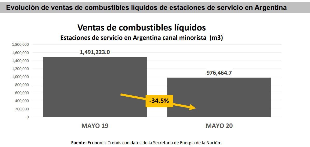 Venta de Conbustibles líquidos mayo 2020