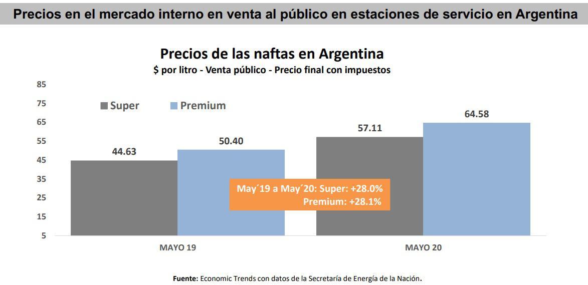Precios nafta en Argentina mayo 2020