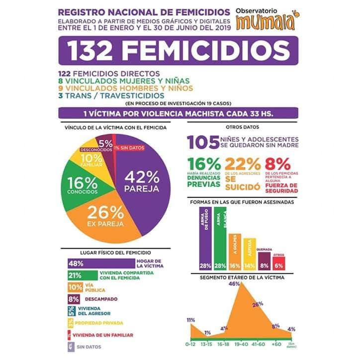 femicidios primer semestre 2019 by Mumala
