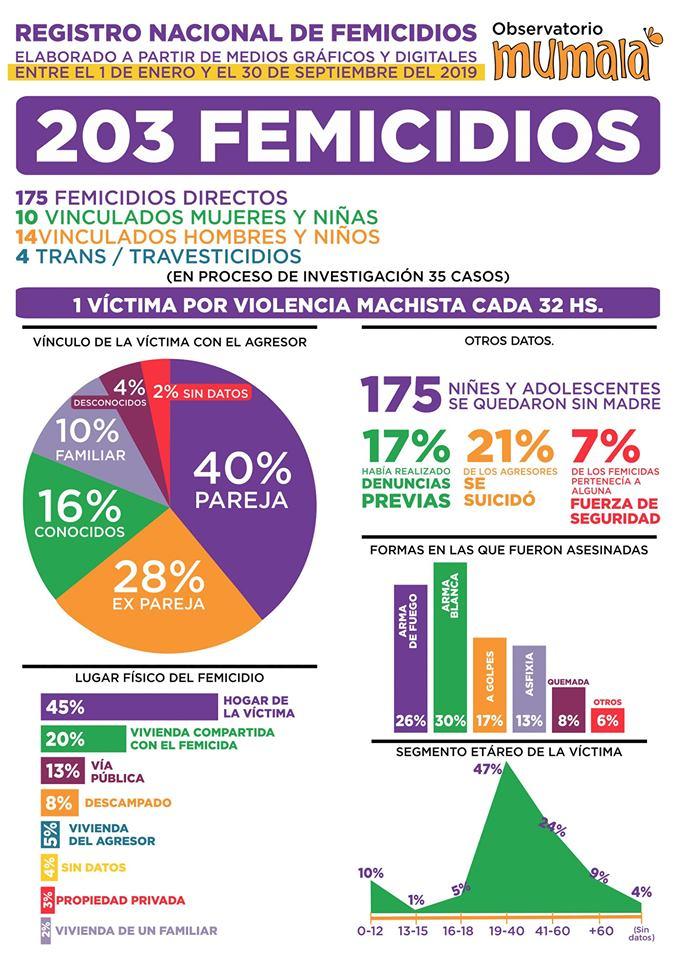 Registro Nacional de Femicidios Mumala  1 - 10 - 2019