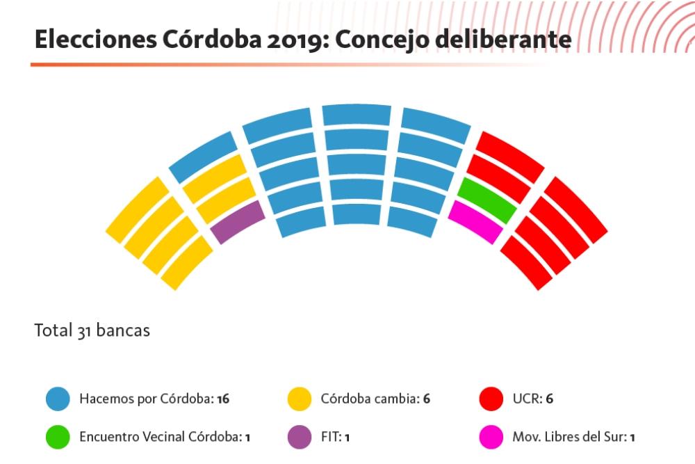 Concejo Deliberante 2019-2023
