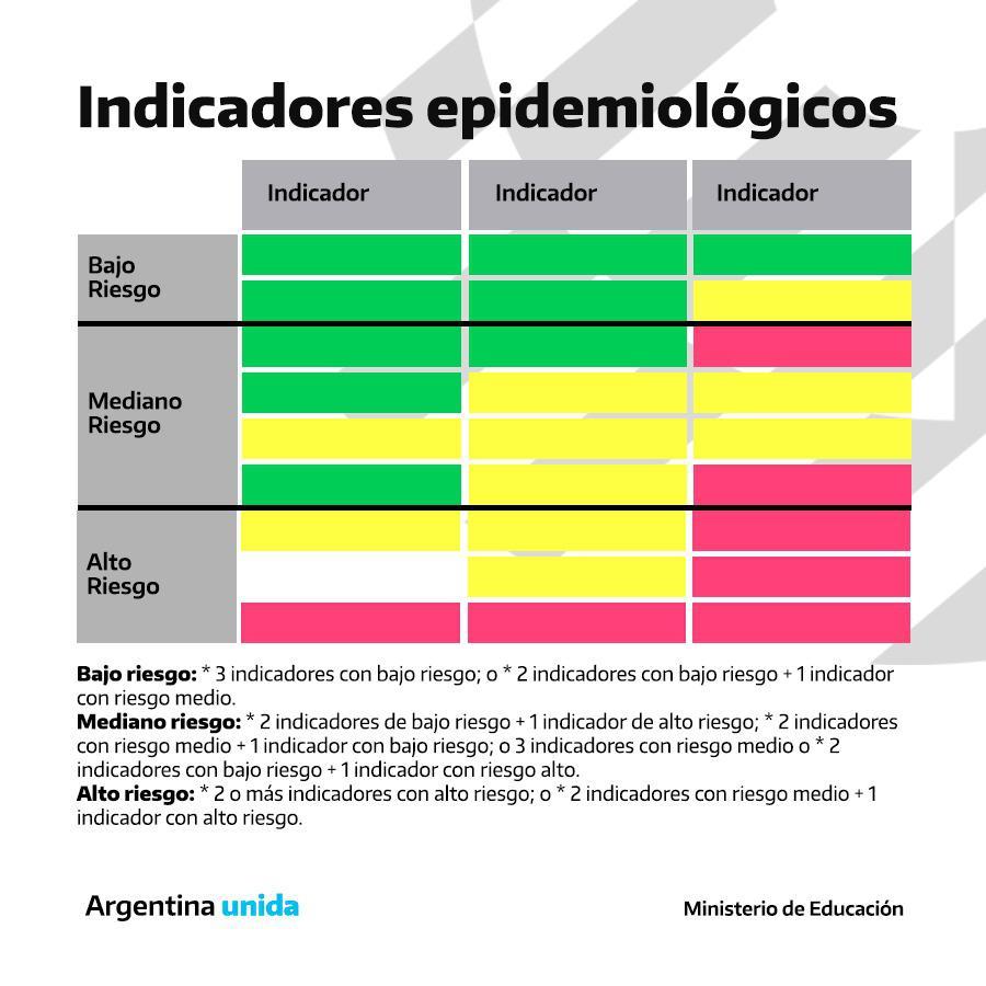 Indicadores epidemiológicos Vuelta a clases 2