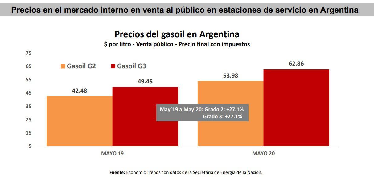 Precios gasoil en Argentina mayo 2020